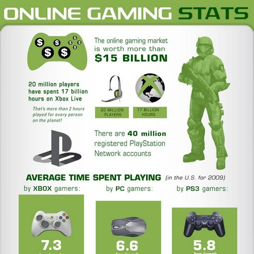 online games infographic
