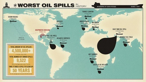 Infographic The Worst Oil Spills In History2