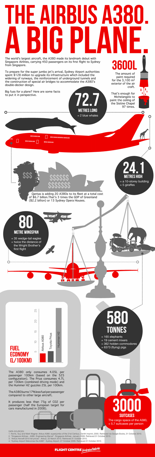 a380 infographic