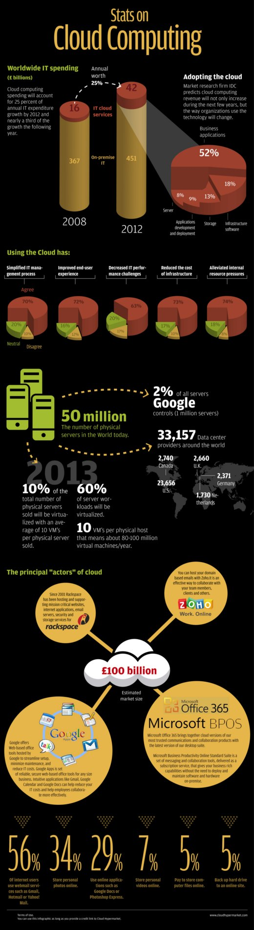 cloud hypermarket infographic 2010