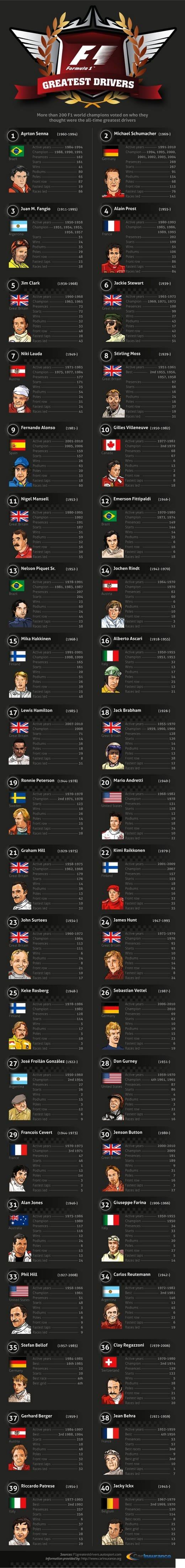 F1GreatestDrivers