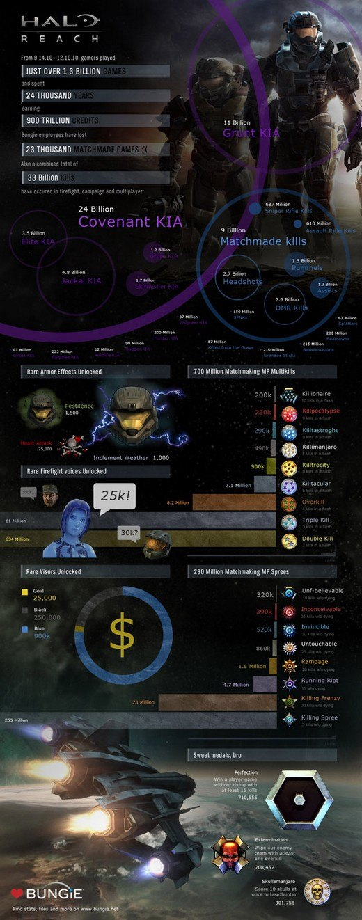 halo infographic games