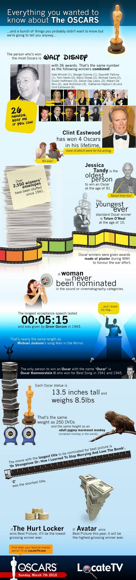 oscars infographic locatetv