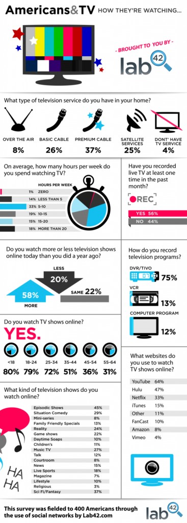 Television Infographic