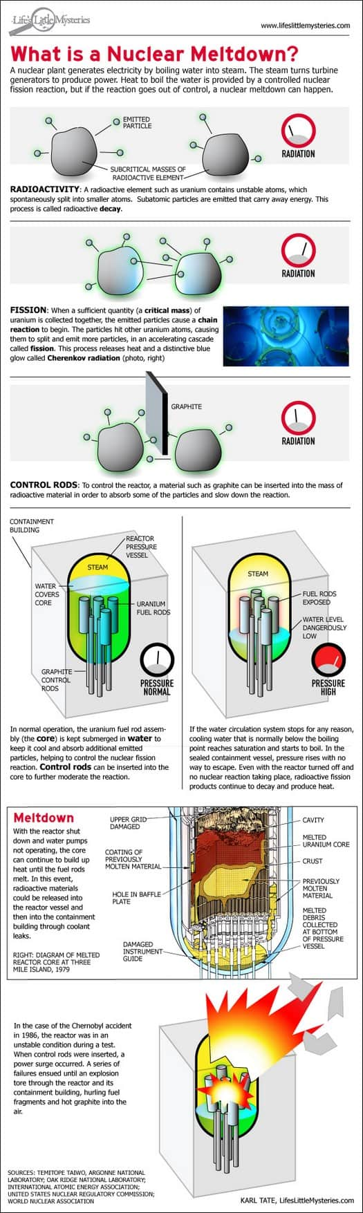 nuclear reactor meltdown infographic