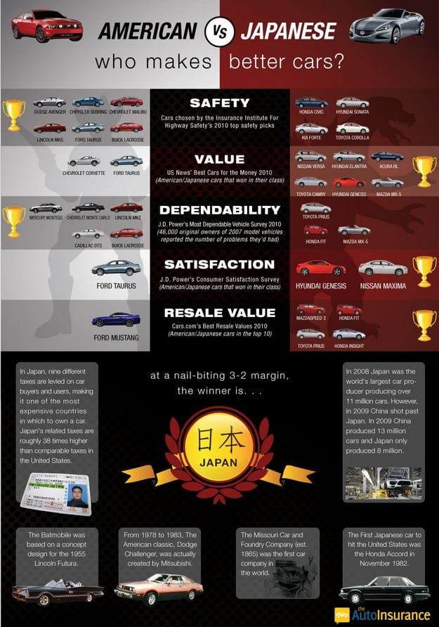 America VS Japan Who Makes Better Cars infographic