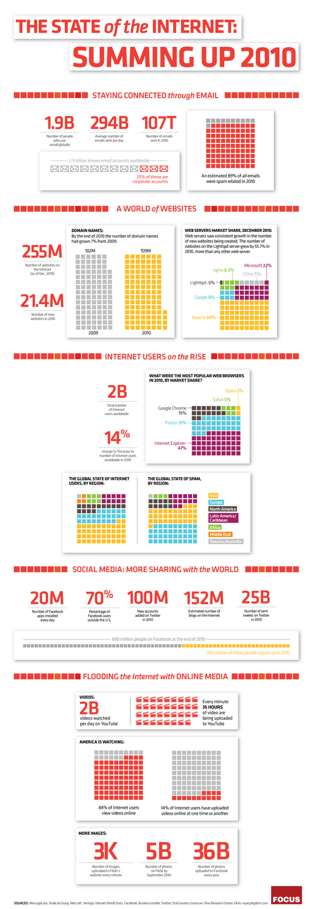 State of the Internet 2010 infographic