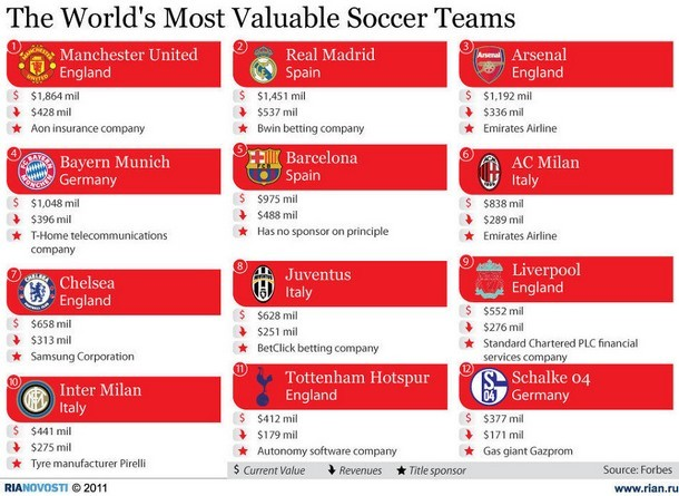 The worlds most valuable soccer teams