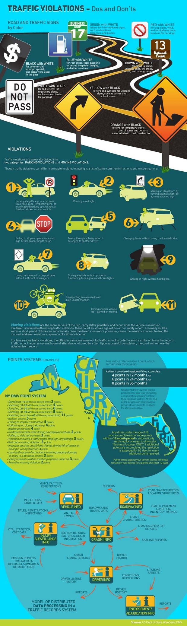 auto traffic signs infographic