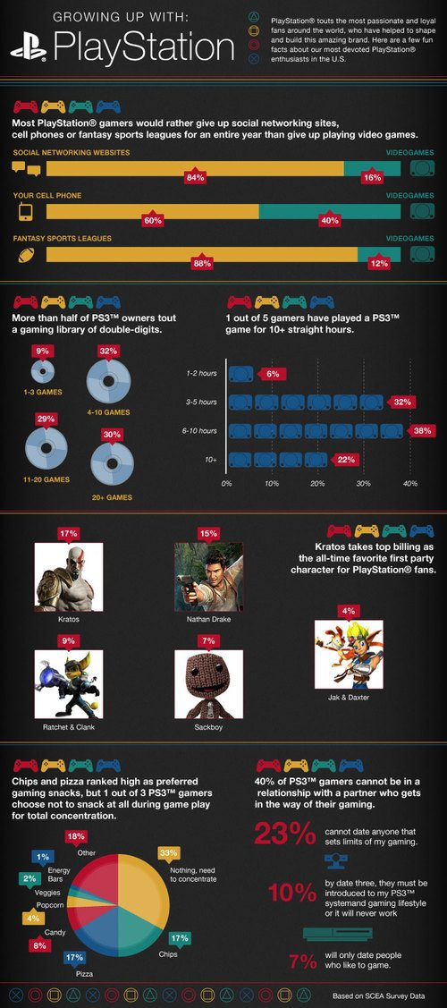 playstation infographic infographic