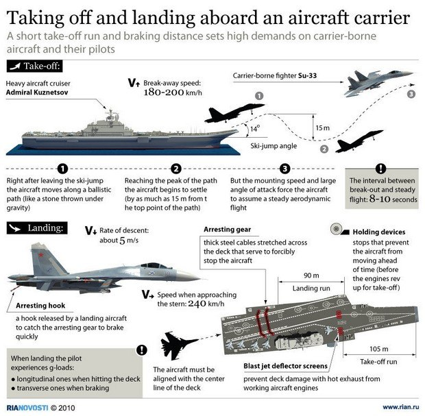 taking of aircraft infographic