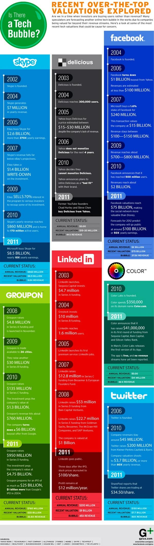 social media valuations infographic