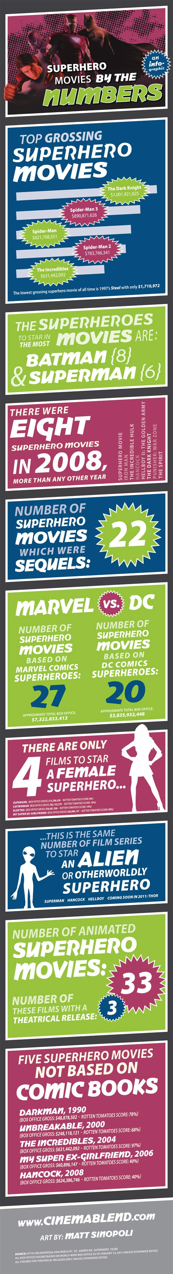 superheroes movies infographic