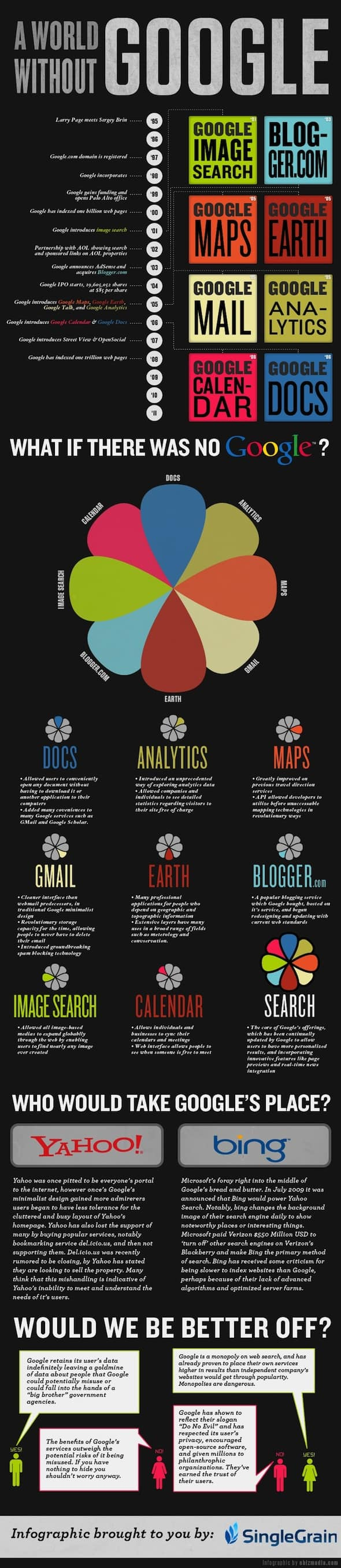 world without google infographic