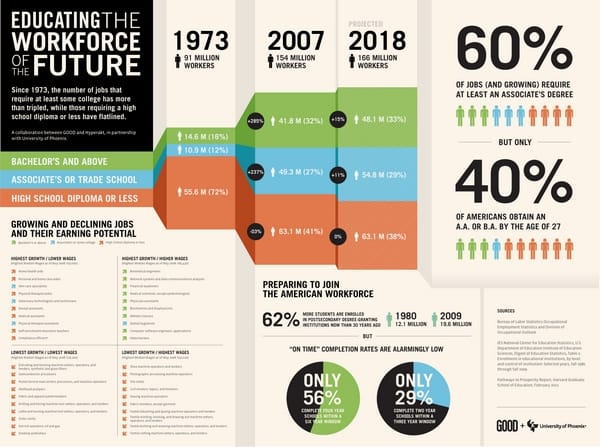 Educating the Workforce of the Future
