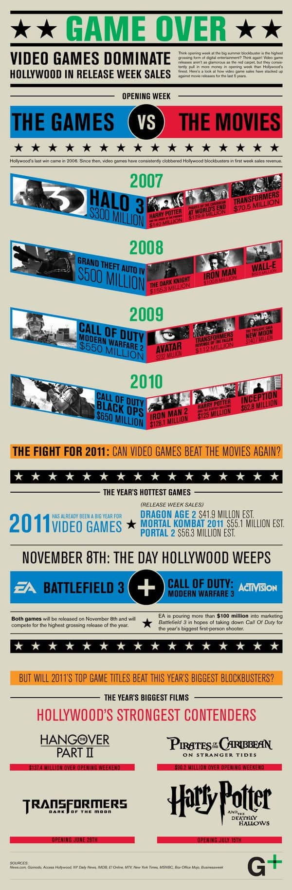 video game industry infographic
