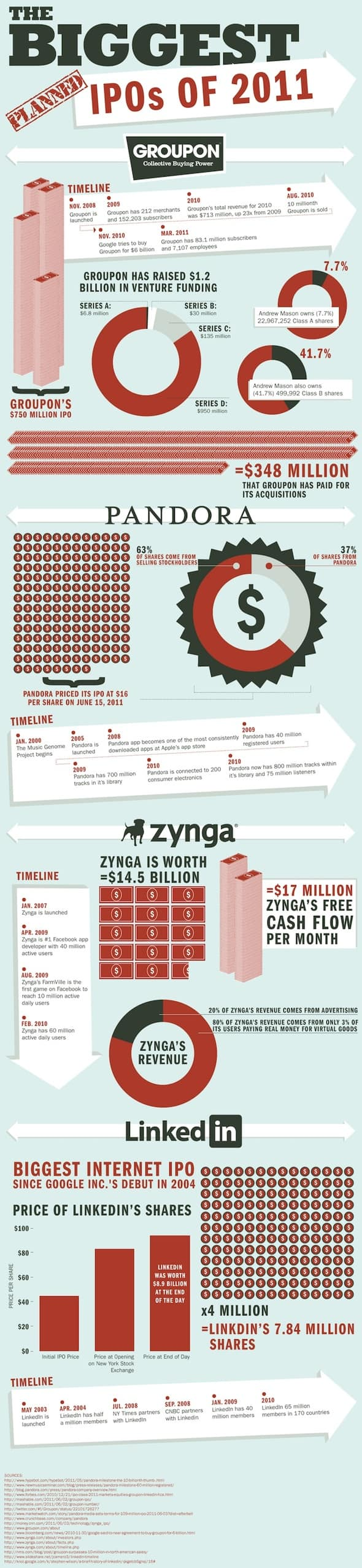 Biggest IPOs of 2011 infographic