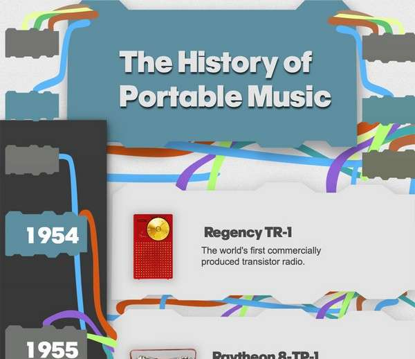 The Evolution Of Portable Music Infographic1