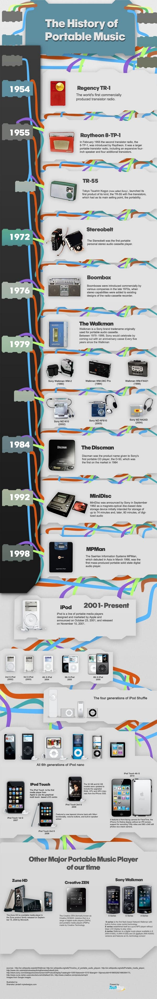 The Evolution Of Portable Music Infographic2
