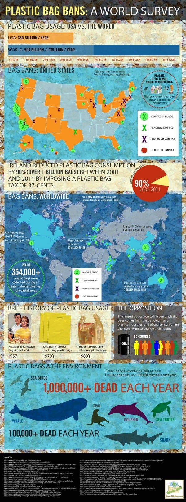 plastic bag world infographic