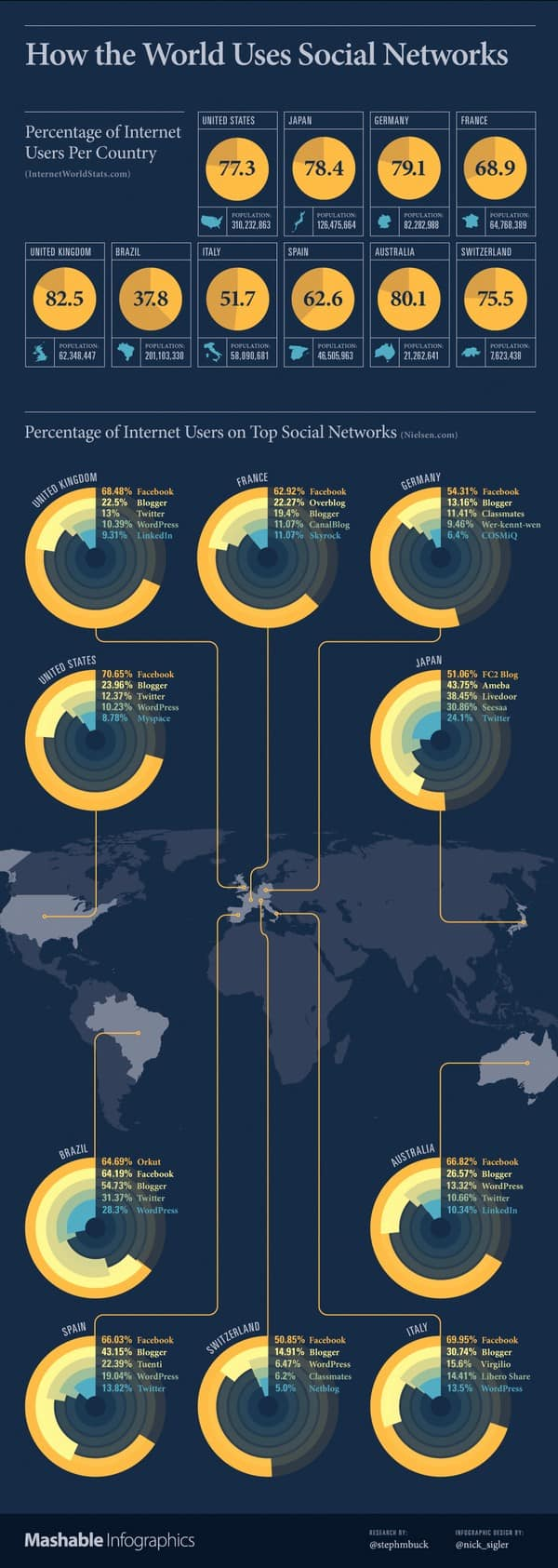 How the World Uses Social Networks INFOGRAPHIC