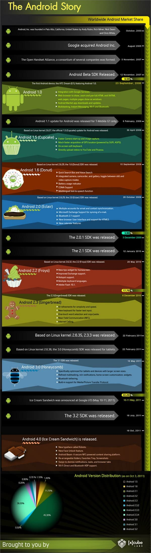 Inforgraphic The Android story