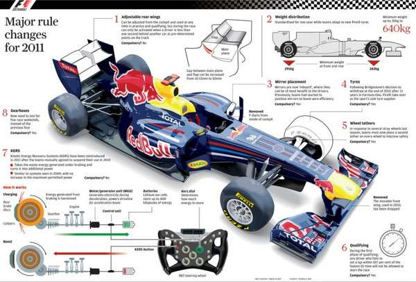 Major rule changes for 2011 Infographic