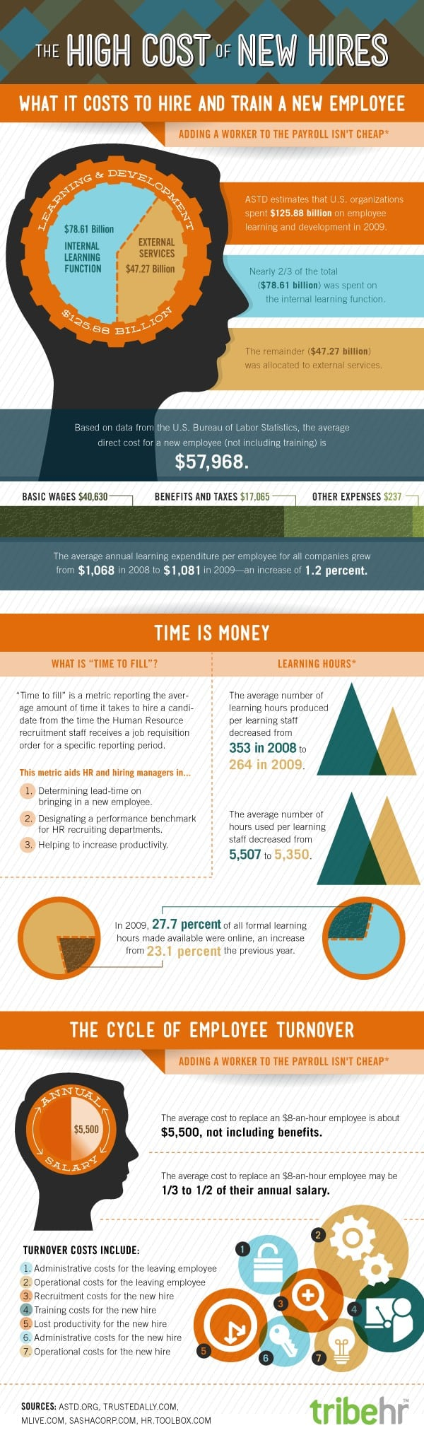 Staff turnover costs big money for small businesses infographic