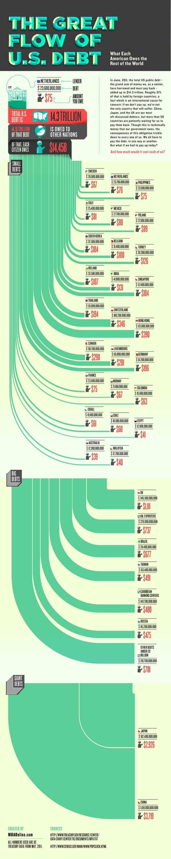 The Great Flow of US Debt Infographic