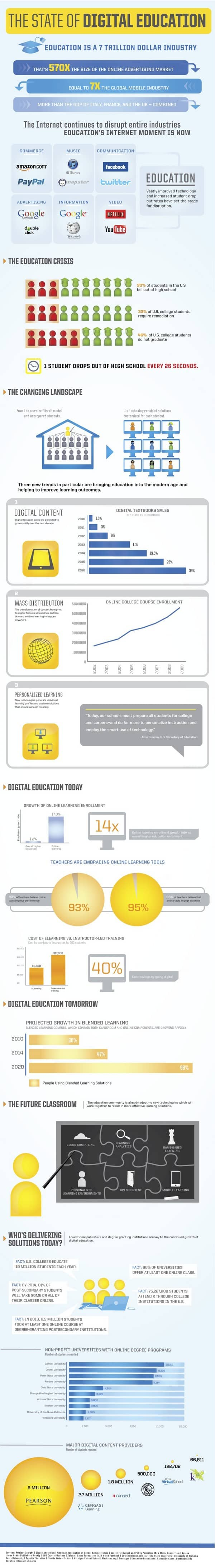 The State of Digital Education Infographic