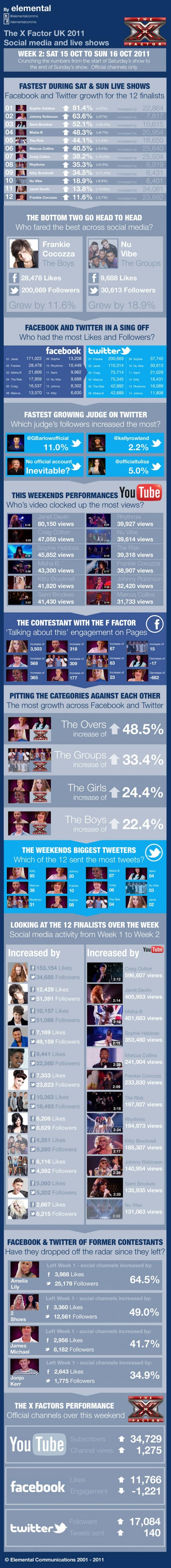 The X Factor Social media and the live shows infographic
