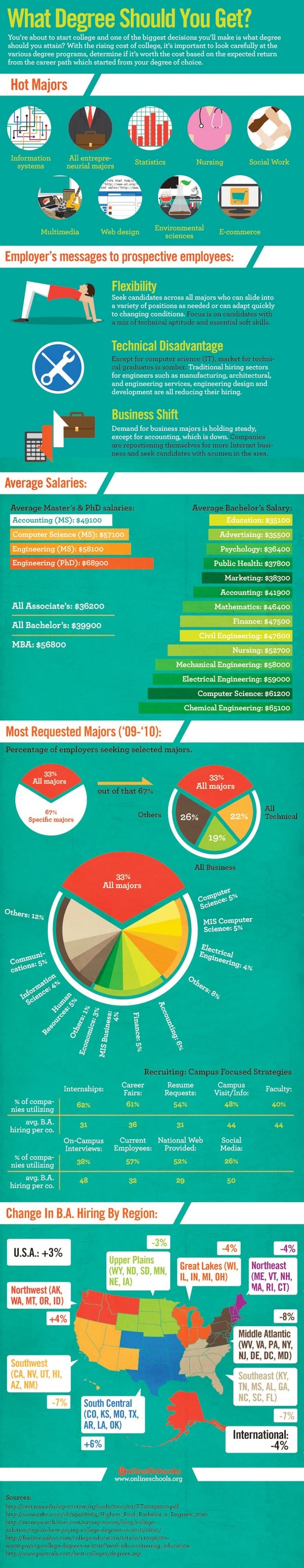 What Degree Should You Get Infographic
