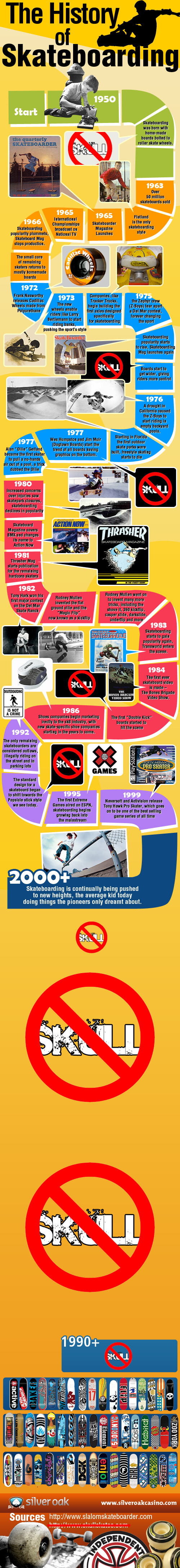 history of skateboarding infographic