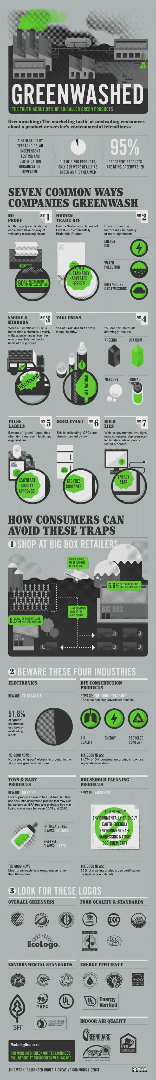 Greenwashing Exposed Infographic