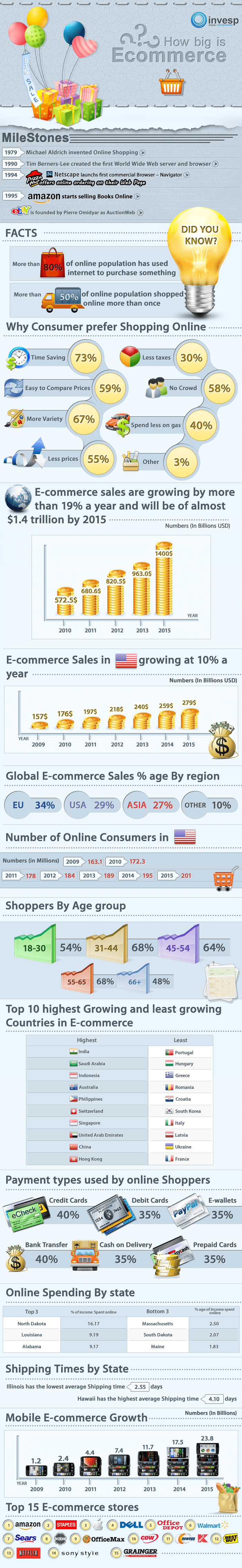 How Big Is E commerce Industry Infographic