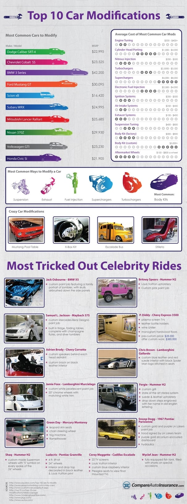 Most Modified Cars in the USA Infographic