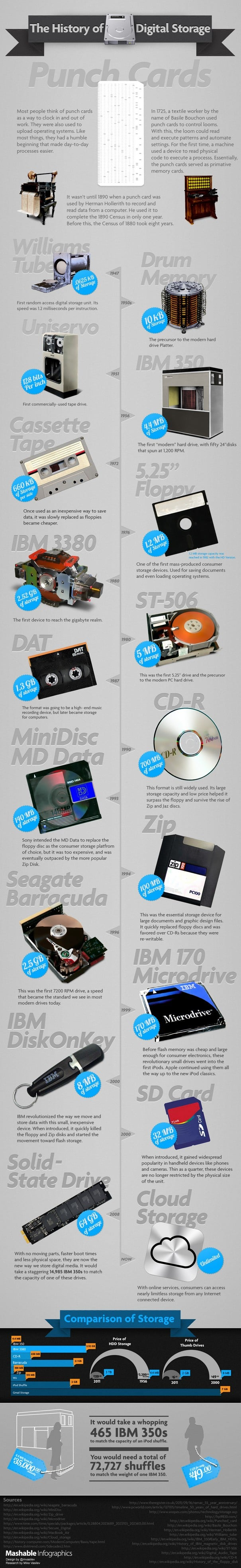 The History of Digital Storage INFOGRAPHIC