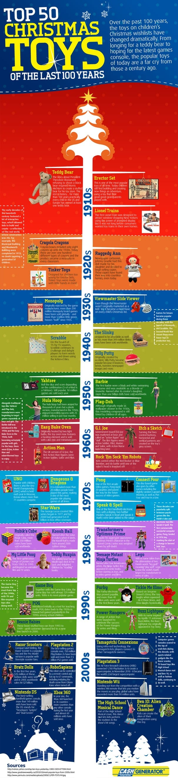 Top 50 toys of the last 100 years Infographic