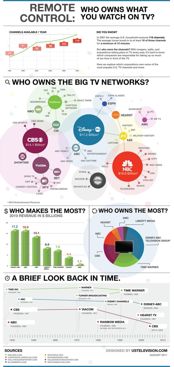 Who Owns What You Watch on TV Infographic
