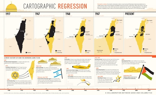 History Of Israel Palestine A 1897 2011 Timeline Infographic