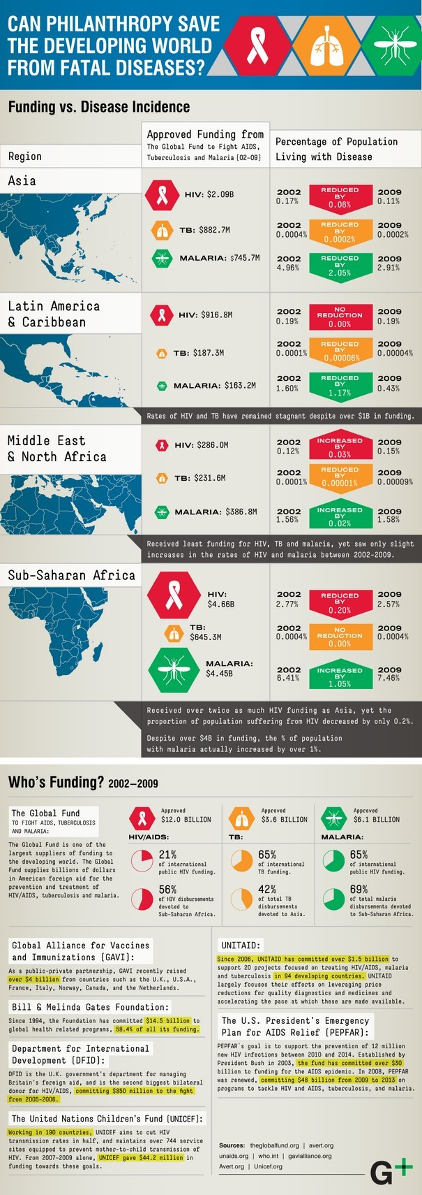 INFOGRAPHIC Can Philanthropy Save the Developing World from Fatal Diseases