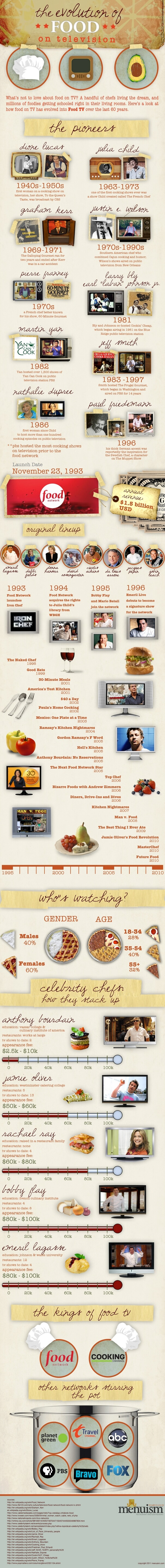 menuism evolution of food tv infographic