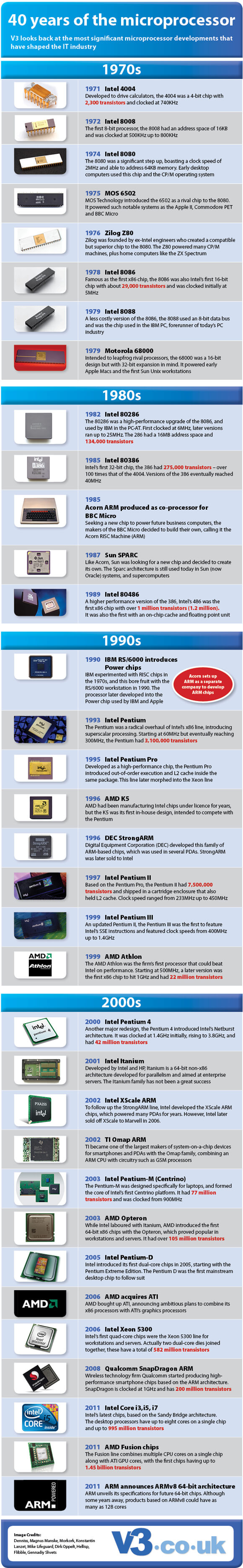 microprocessor timeline infographic