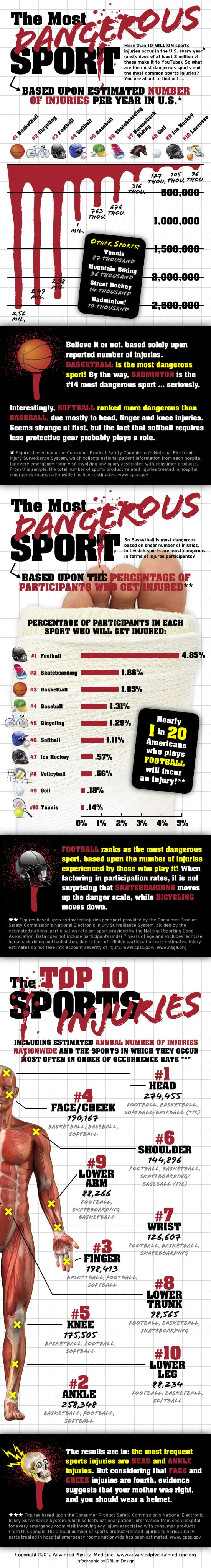 Most Dangerous Sports Infographic