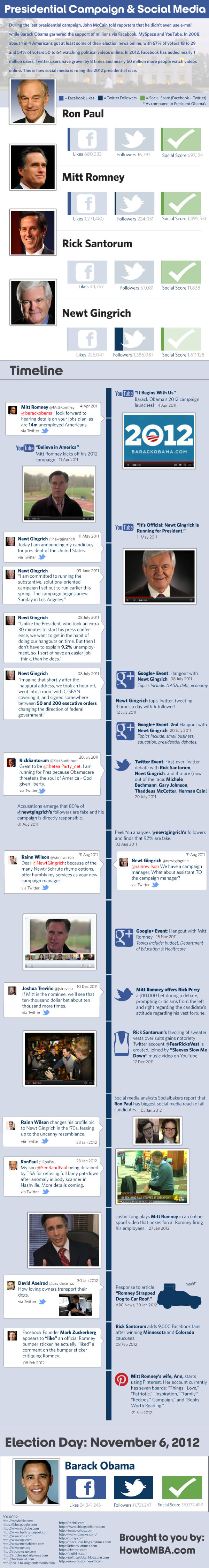 Social Media and Leadership The 2012 Presidential Race Infographic