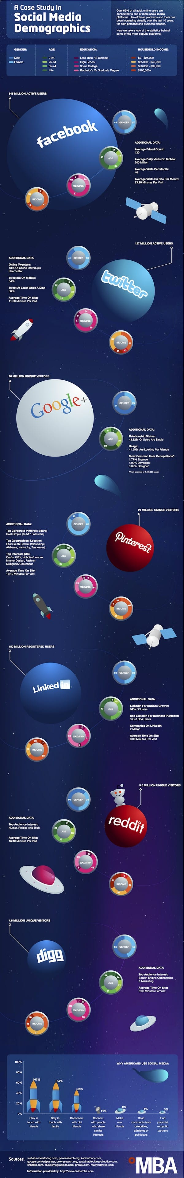 A Case Study in Social Media Demographics Infographic