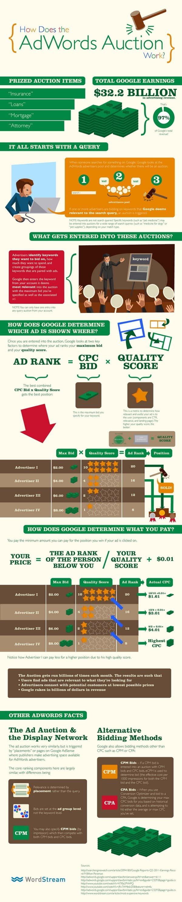 How Does the AdWords Auction Work Infographic