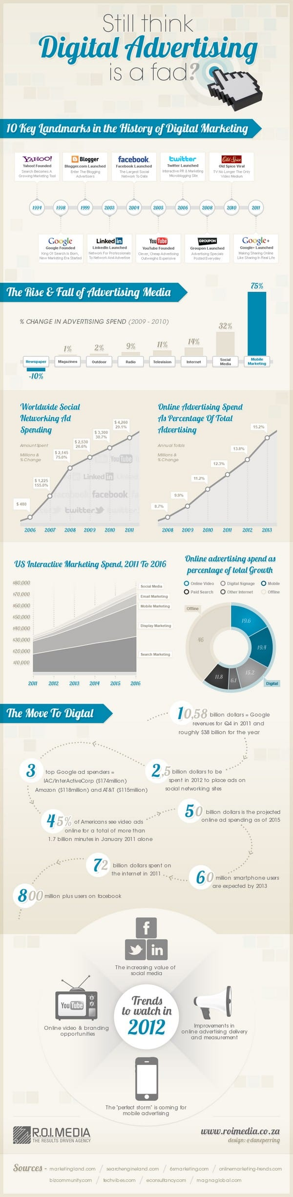Still think Digital Advertising is a fad Infographic