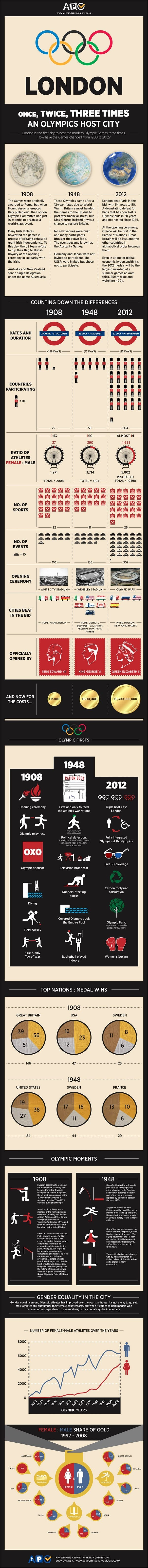Comparing the 1908 1948 and 2012 London Olympics Infographic