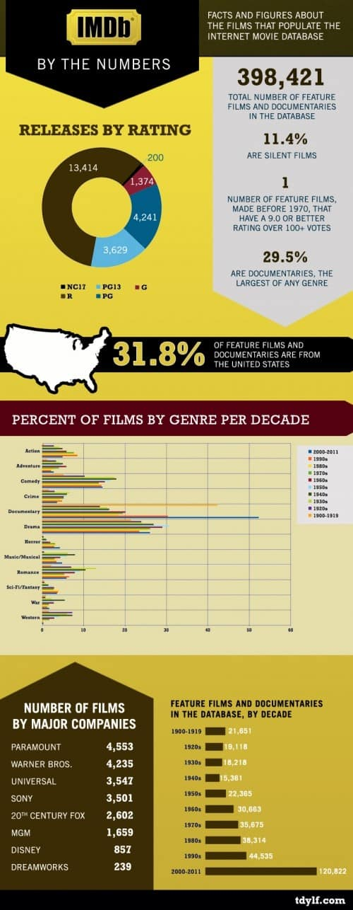 Infographic IMDb By the Numbers